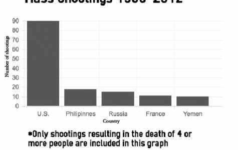 The above graph depicts the amount of mass shootings that resulted in the death of four or more people since 1966. When comparing the rates of gun violence and mass shootings in counties, the amount of mass shootings targeting random civilians greatly outnumbers other countries. As shown, the Philippines, who have the second largest number of shootings, have only suffered 18 compared to the U.S.'s 90.