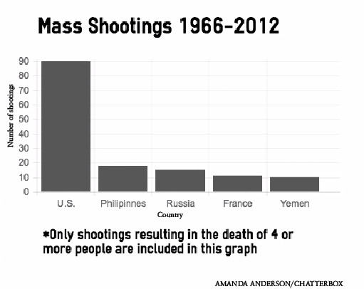 United States Surpasses Other Countries In Mass Shootings The