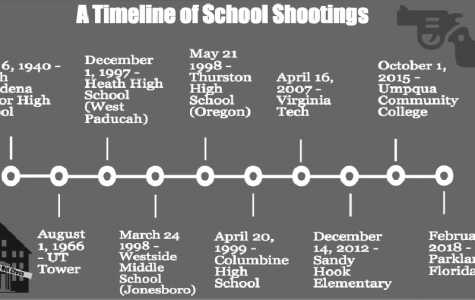 School Shootings Show a Sinister Side of History