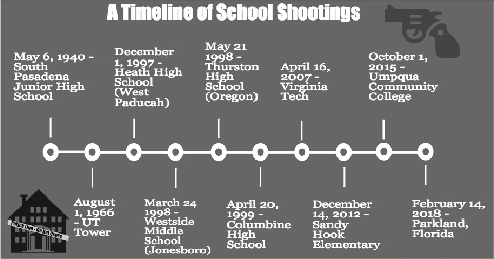 The above timeline relays some of the earliest and most significant school shootings in American history. Although only ten are pictured above, the actual number is in the hundreds, with 291 shootings on school and university campuses having been reported since 2013.