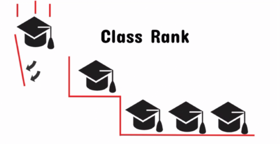 Class+rank%2C+a+long+standing+part+of+the+WHHS+graduation+process%2C+has+been+voted+down+and+will+no+longer+be+implemented+at+WHHS.+This+has+caused+an+outcry+from+students+who+feel+that+their+opinions+weren%E2%80%99t+fully+considered+in+the+decision.