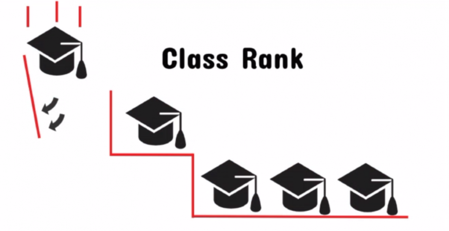 Class rank, a long standing part of the WHHS graduation process, has been voted down and will no longer be implemented at WHHS. This has caused an outcry from students who feel that their opinions weren't fully considered in the decision.