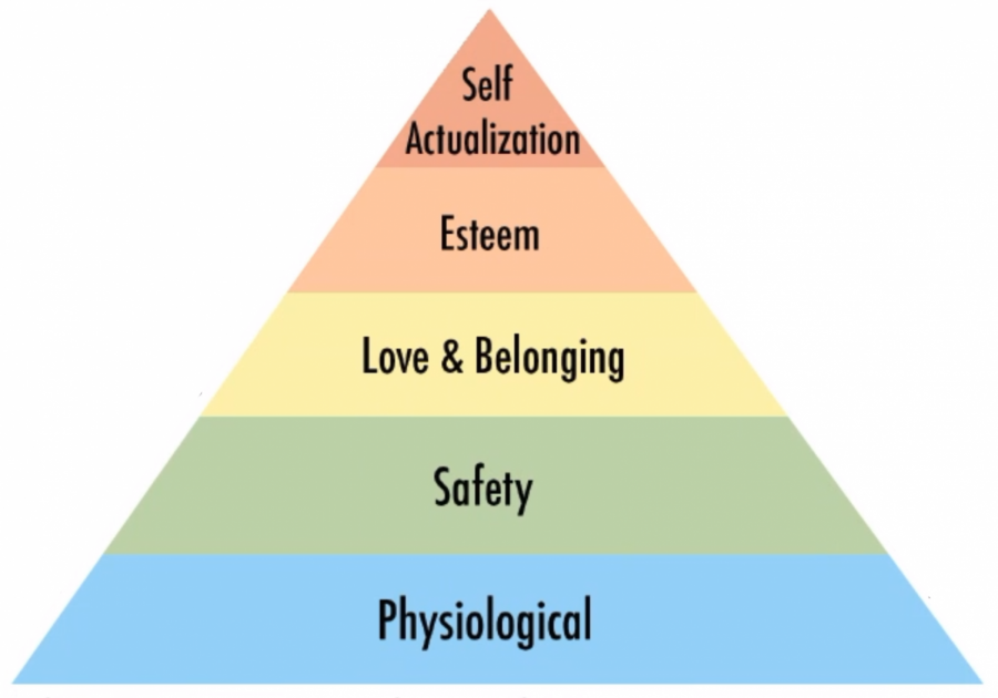 Maslow's Hierarchy of Needs is a motivational theory. Needs lower in the hierarchy must be met before those at the top.