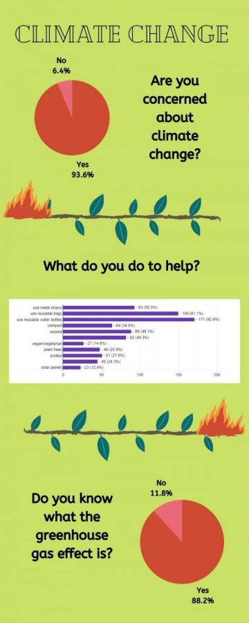 Responses+from+a+Chatterbox+survey+of+188+people+among+the+WHHS+community.%0A