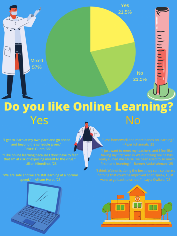 Responses of a Chatterbox survey of 143 people from WHHS concerning their opinion on Online learning.