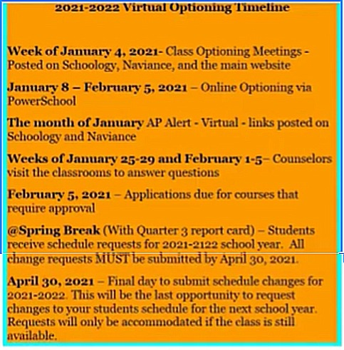 The virtual optioning timeline.